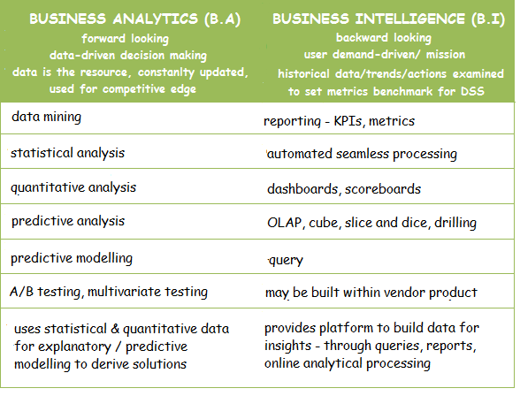 Gain The Competitive Edge With Business Intelligence