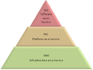 Cloud SAS models