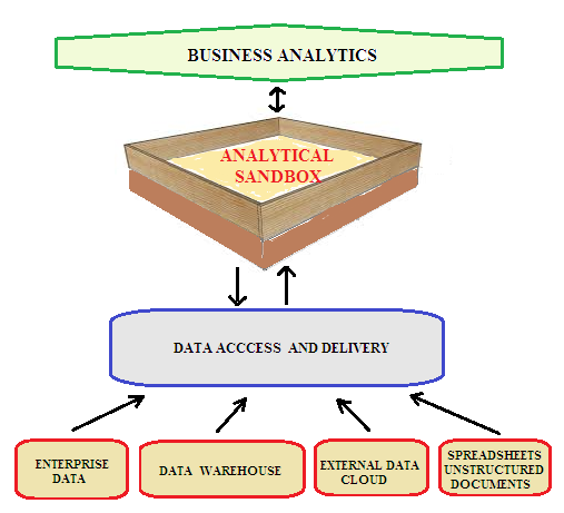 data storage in big data context a survey Sensors review internet of things: a review of surveys based on context aware intelligent services david gil 1,, antonio ferrández 2.