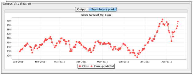 Common Statistical Models used in Predictive Analytics- Time Series graph