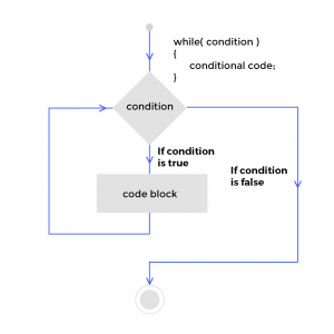 Python While Loop Flow Chart