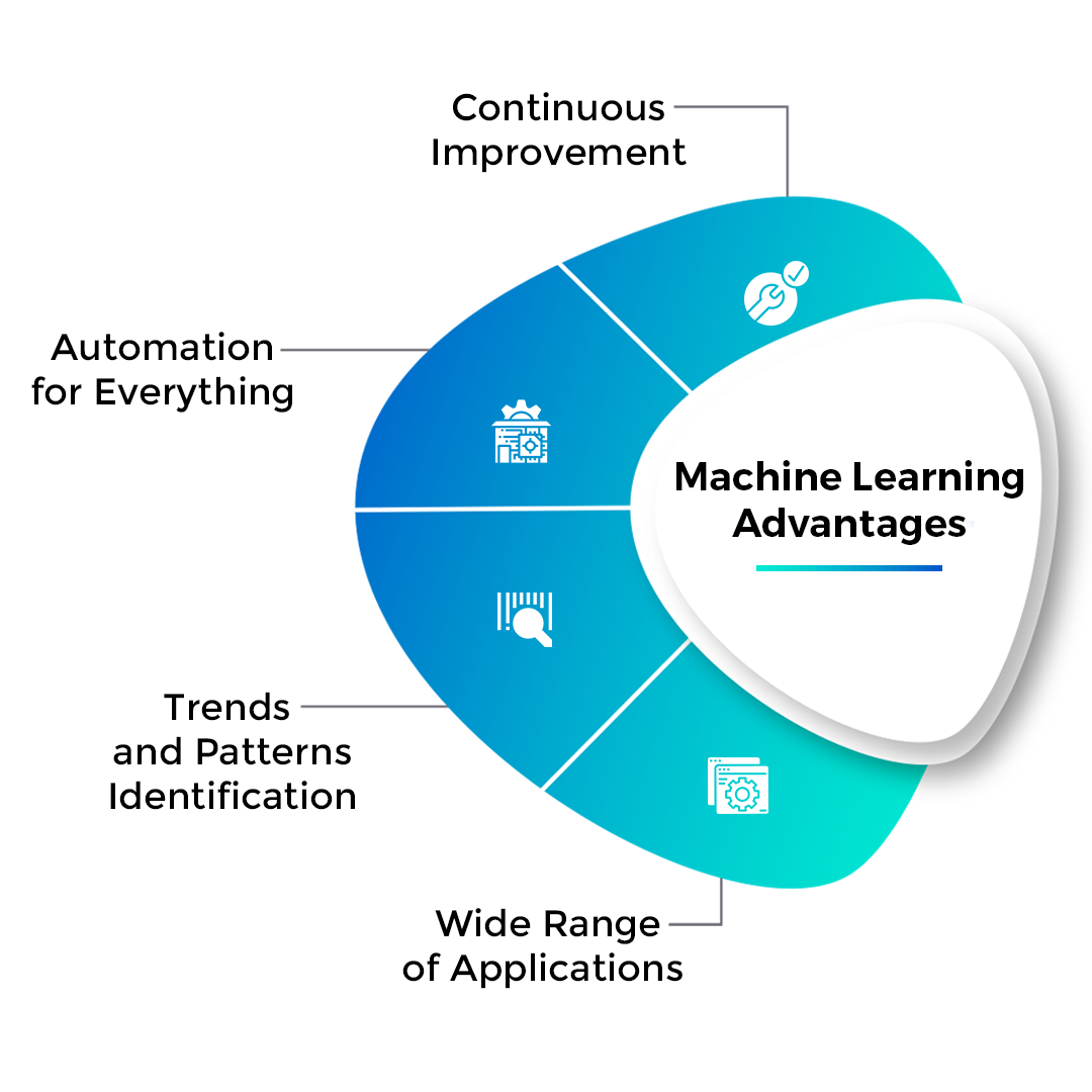 Machine Learning Advantages