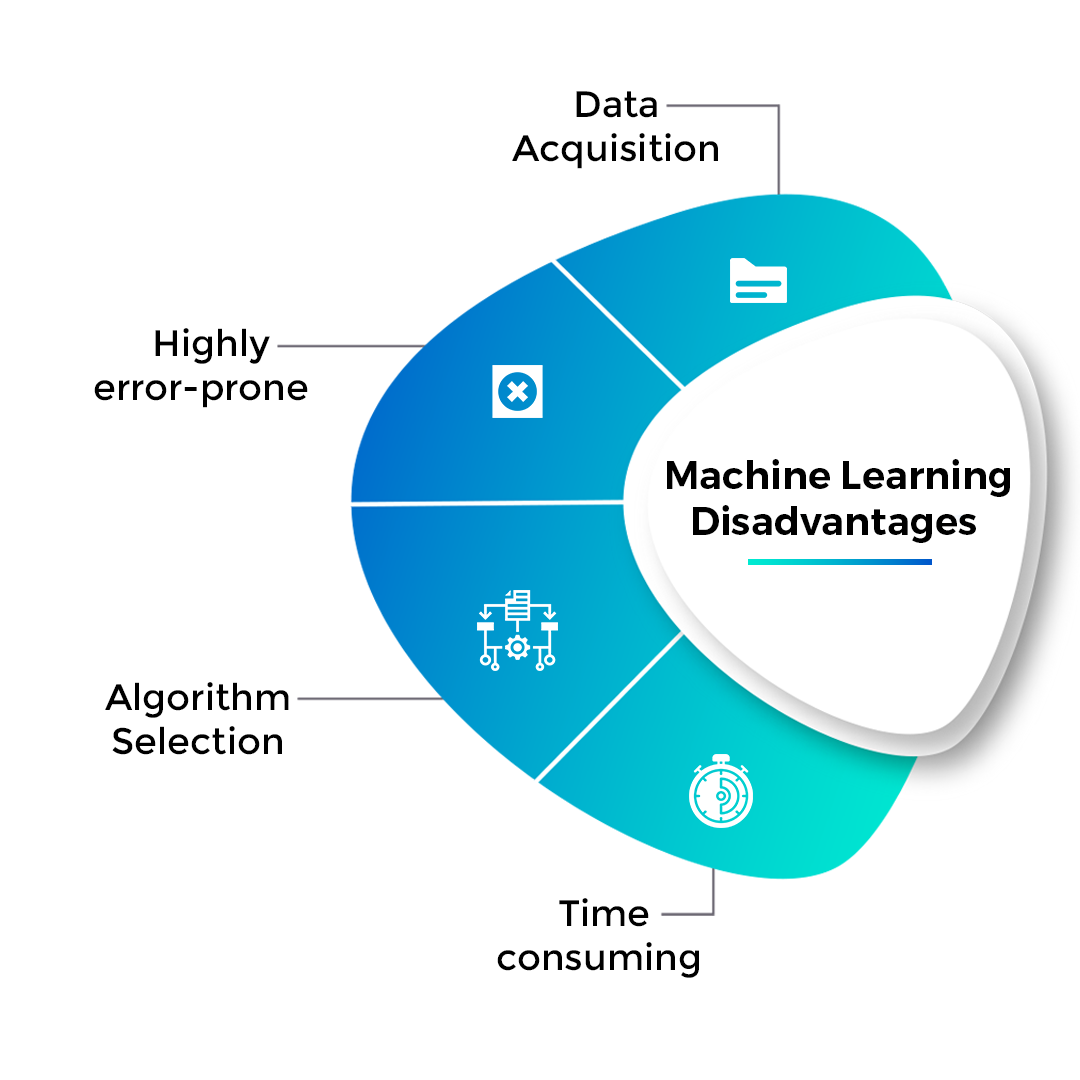 Disadvantages of Machine Learning