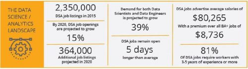 data science and analytics skill sets projection through 2020.