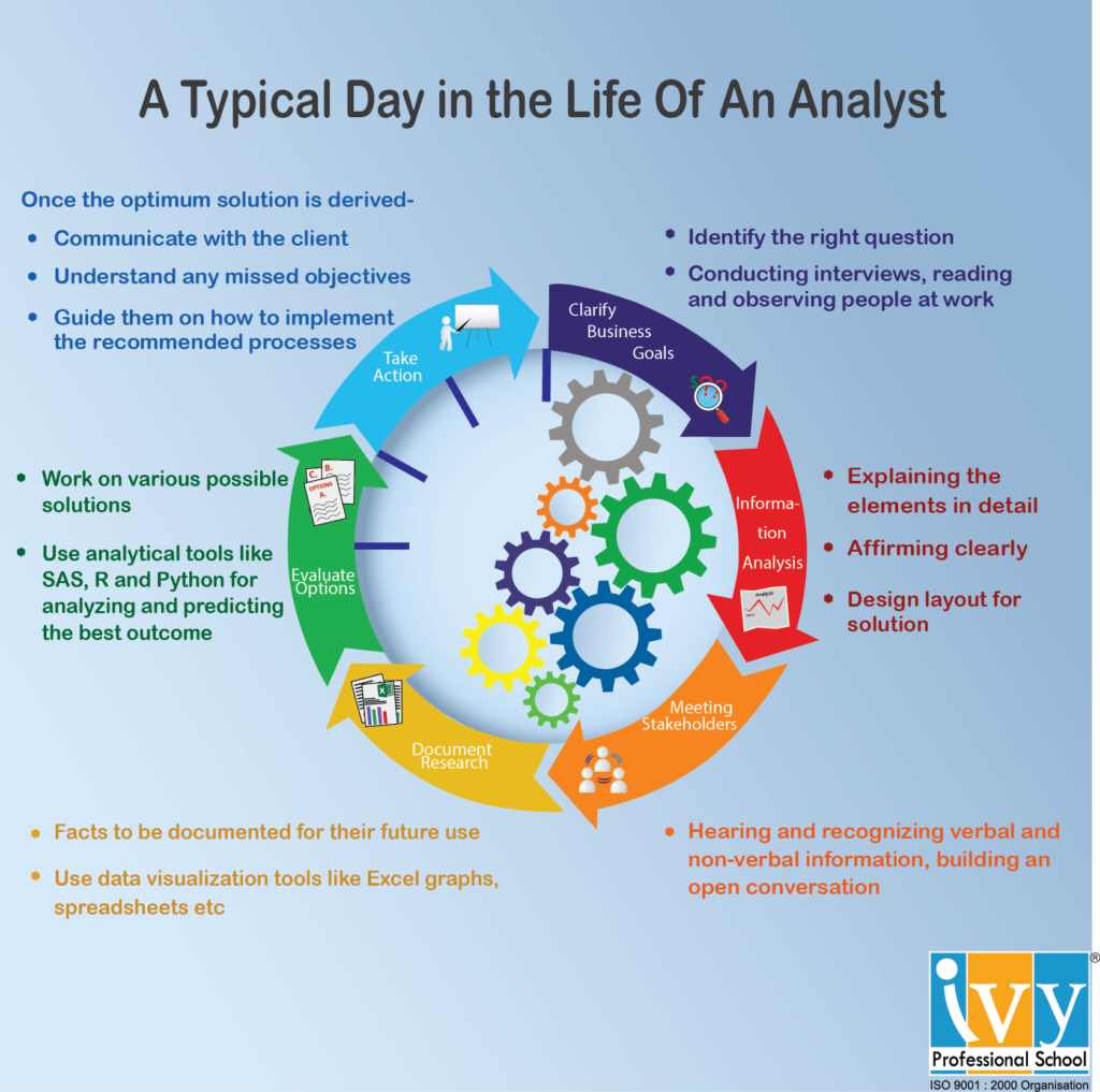 infographic_day-in-the-life-of-an-analyst